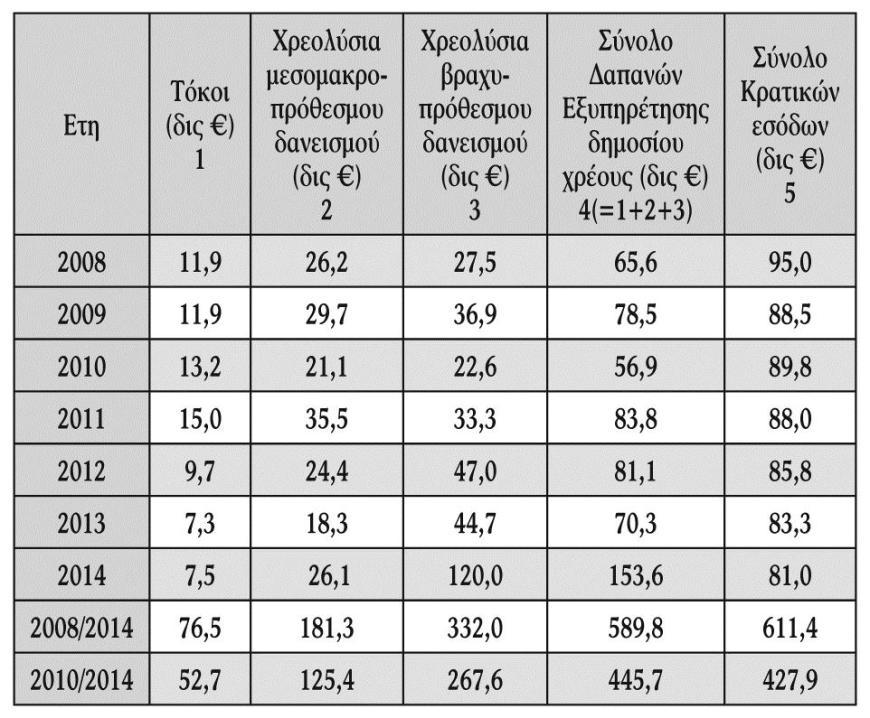 Ανάλυση κρατικών Εσόδων και Δαπανών Εξυπηρέτησης Δημοσίου Χρέους